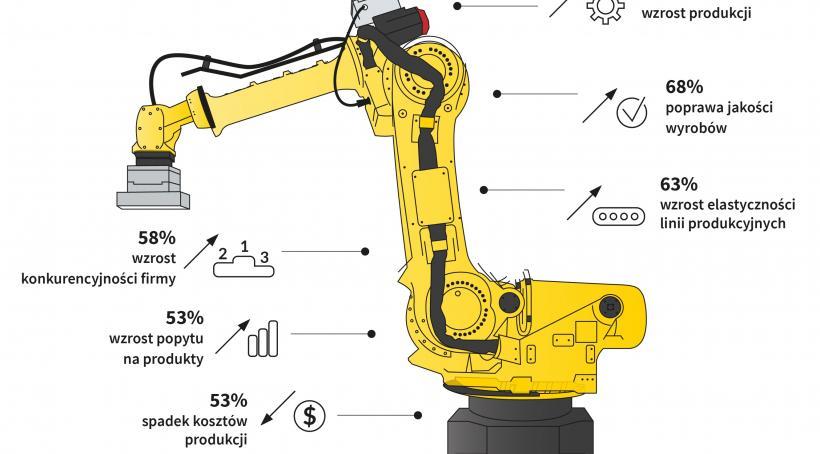 Robotyzacja przedsiębiorstwa